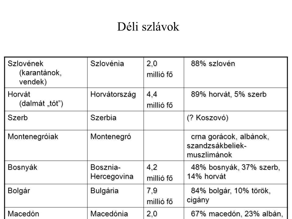 """Déli szlávok Szlovének (karantánok, vendek) Szlovénia2,0 millió fő 88% szlovén 88% szlovén Horvát (dalmát """"tót"""") Horvátország4,4 millió fő 89% horvát,"""