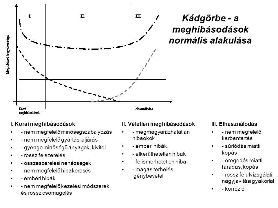 Kádgörbe - a meghibásodások normális alakulása II. Véletlen meghibásodások - megmagyarázhatatlan hibaokok - emberi hibák, - elkerülhetetlen hibák - fe