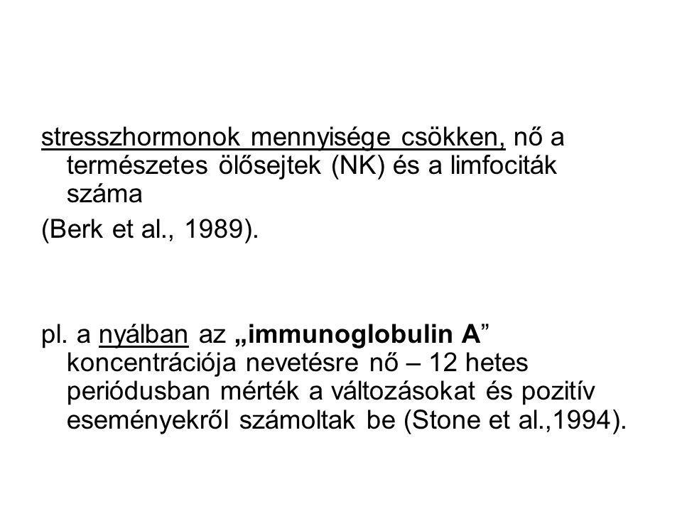 """stresszhormonok mennyisége csökken, nő a természetes ölősejtek (NK) és a limfociták száma (Berk et al., 1989). pl. a nyálban az """"immunoglobulin A"""" kon"""