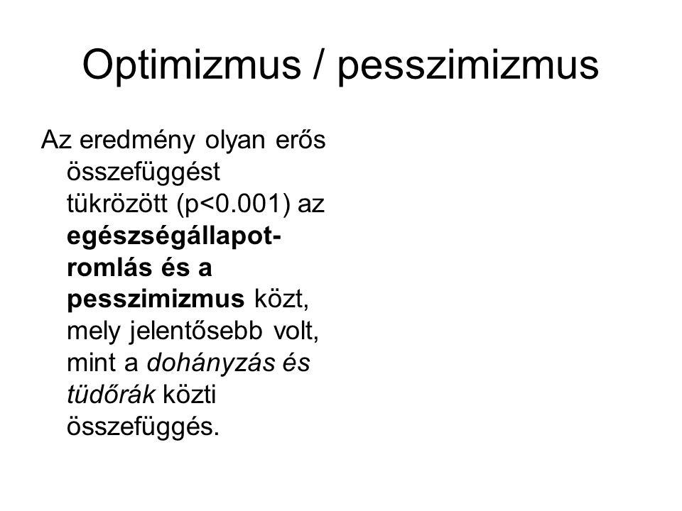 Optimizmus / pesszimizmus Az eredmény olyan erős összefüggést tükrözött (p<0.001) az egészségállapot- romlás és a pesszimizmus közt, mely jelentősebb
