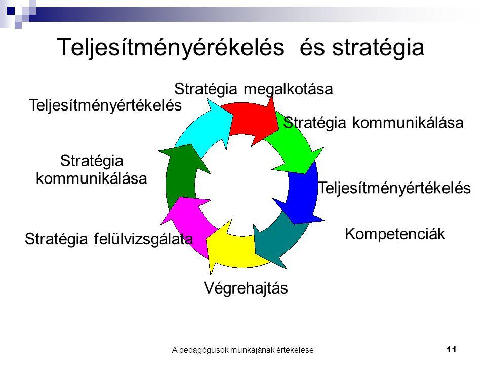 A pedagógusok munkájának értékelése11 Teljesítményérékelés és stratégia Stratégia megalkotása Stratégia kommunikálása Teljesítményértékelés Kompetenciák Végrehajtás Stratégia felülvizsgálata Stratégia kommunikálása Teljesítményértékelés