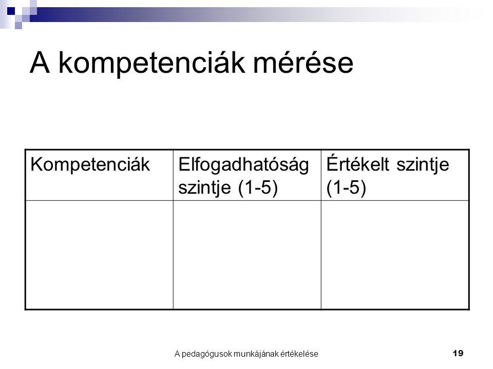 A pedagógusok munkájának értékelése19 A kompetenciák mérése KompetenciákElfogadhatóság szintje (1-5) Értékelt szintje (1-5)