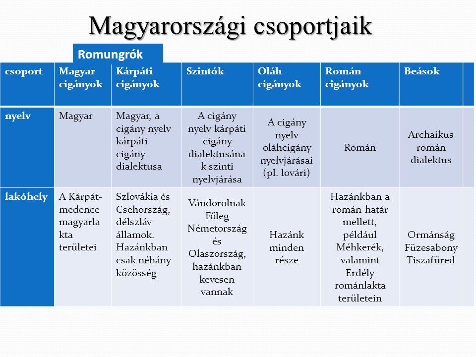 Magyarországi csoportjaik csoportMagyar cigányok Kárpáti cigányok SzintókOláh cigányok Román cigányok Beások nyelvMagyarMagyar, a cigány nyelv kárpáti