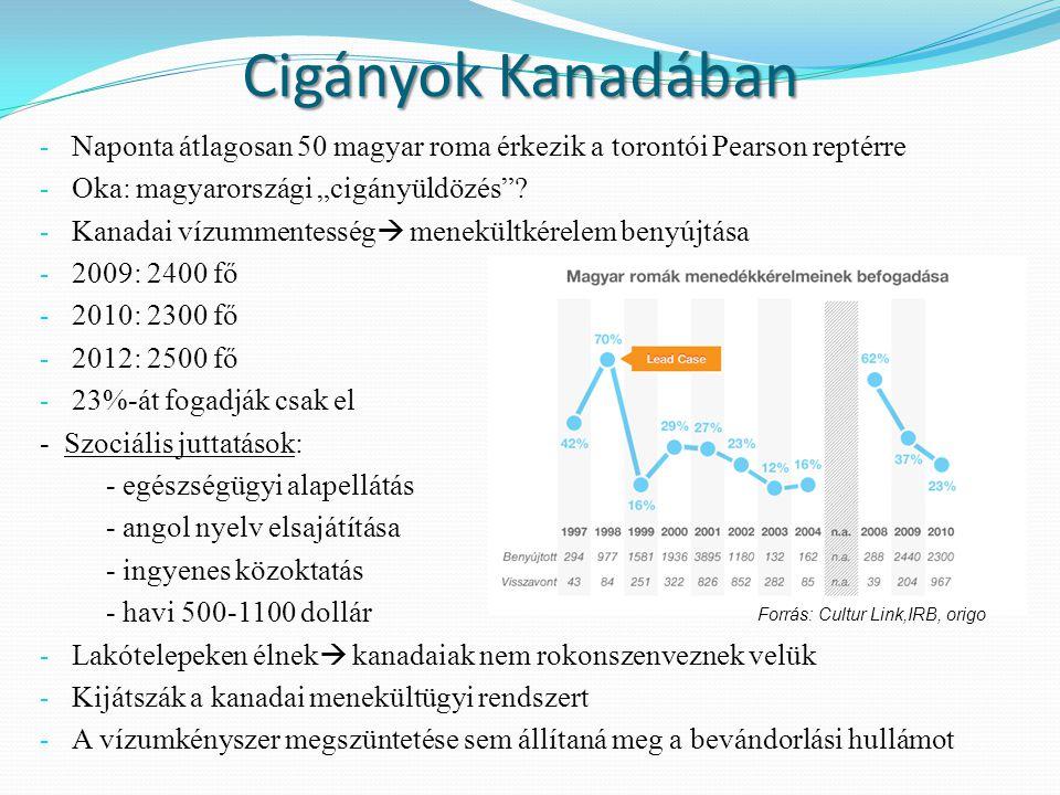 """Cigányok Kanadában - Naponta átlagosan 50 magyar roma érkezik a torontói Pearson reptérre - Oka: magyarországi """"cigányüldözés""""? - Kanadai vízummentess"""