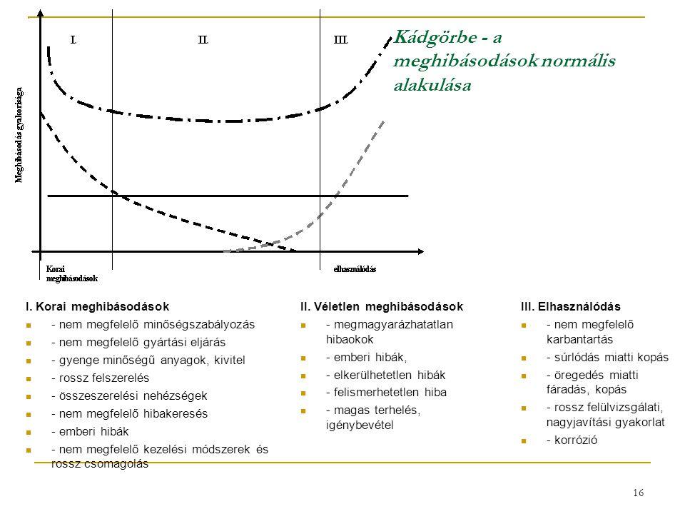 16 Kádgörbe - a meghibásodások normális alakulása II.
