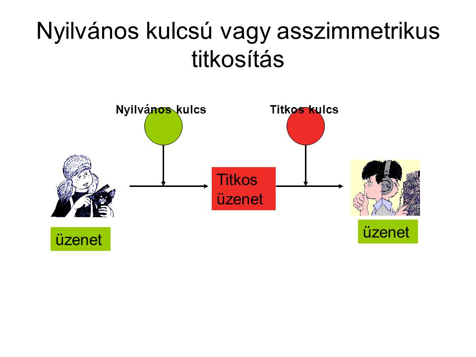 Nyilvános kulcsú vagy asszimmetrikus titkosítás Titkos üzenet Nyilvános kulcsTitkos kulcs üzenet
