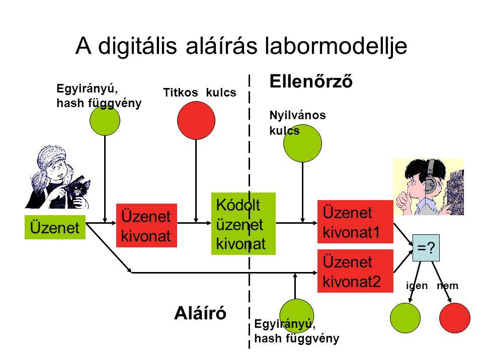 A digitális aláírás labormodellje Kódolt üzenet kivonat Titkos kulcs Nyilvános kulcs Üzenet Üzenet kivonat Egyirányú, hash függvény Üzenet kivonat1 Eg