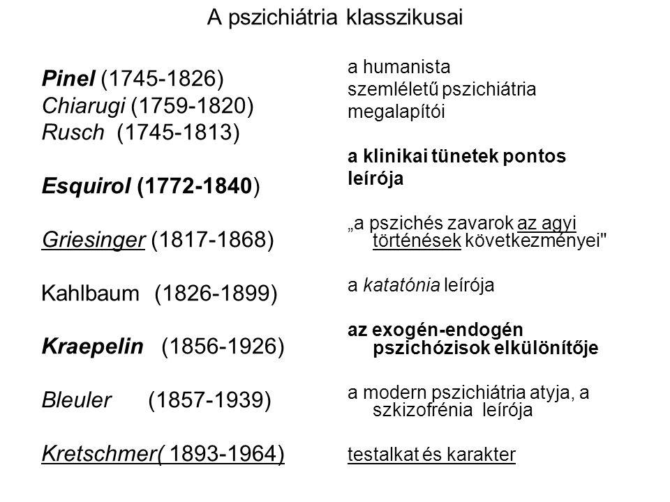 A pszichiátria klasszikusai Pinel (1745-1826) Chiarugi (1759-1820) Rusch (1745-1813) Esquirol (1772-1840) Griesinger (1817-1868) Kahlbaum (1826-1899)