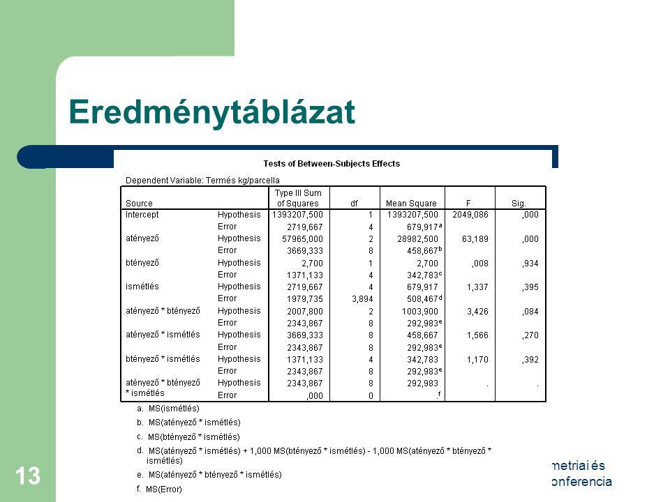 VIII. Magyar Biometriai és Biomatematikai Konferencia 13 Eredménytáblázat