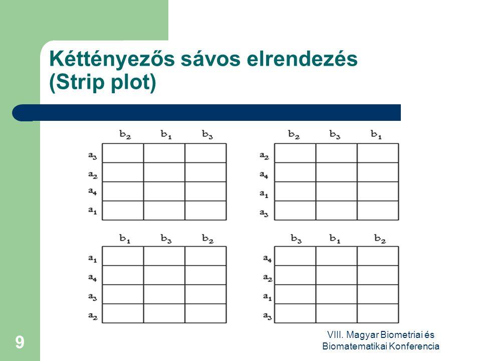 VIII. Magyar Biometriai és Biomatematikai Konferencia 9 Kéttényezős sávos elrendezés (Strip plot)