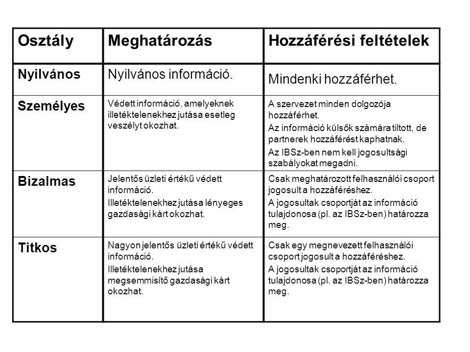 OsztályMeghatározásHozzáférési feltételek NyilvánosNyilvános információ. Mindenki hozzáférhet. Személyes Védett információ, amelyeknek illetéktelenekh