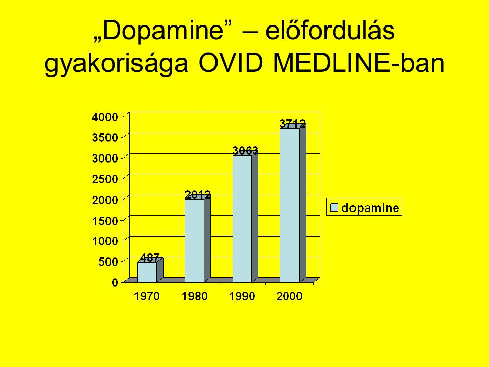 """Dopamine"" – előfordulás gyakorisága OVID MEDLINE-ban"