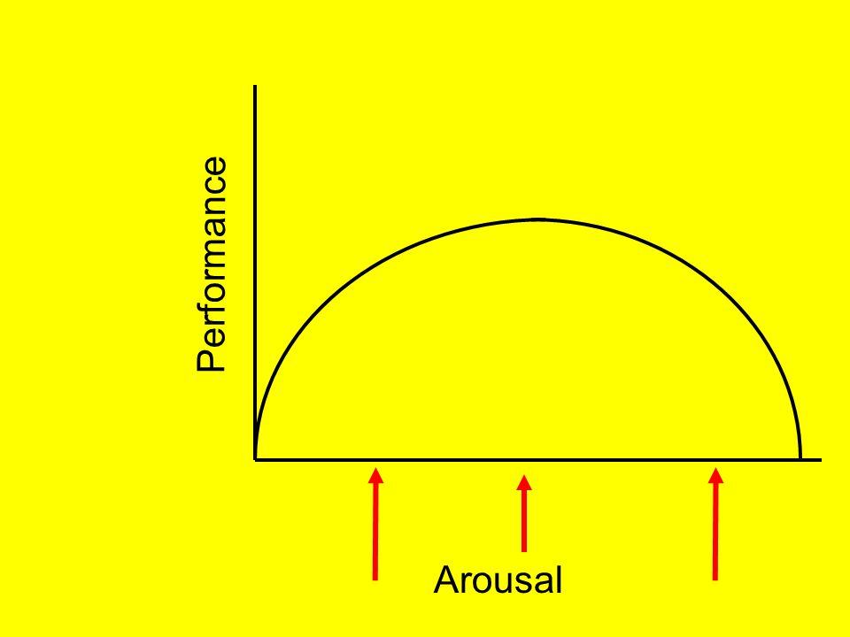 Arousal Performance