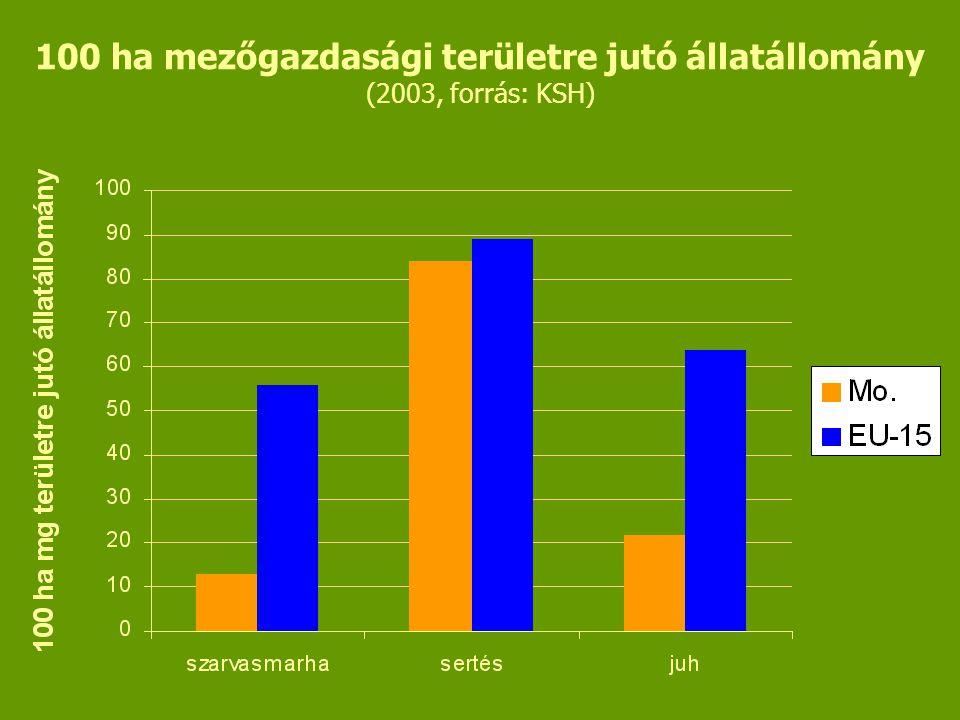 100 ha mezőgazdasági területre jutó állatállomány (2003, forrás: KSH)