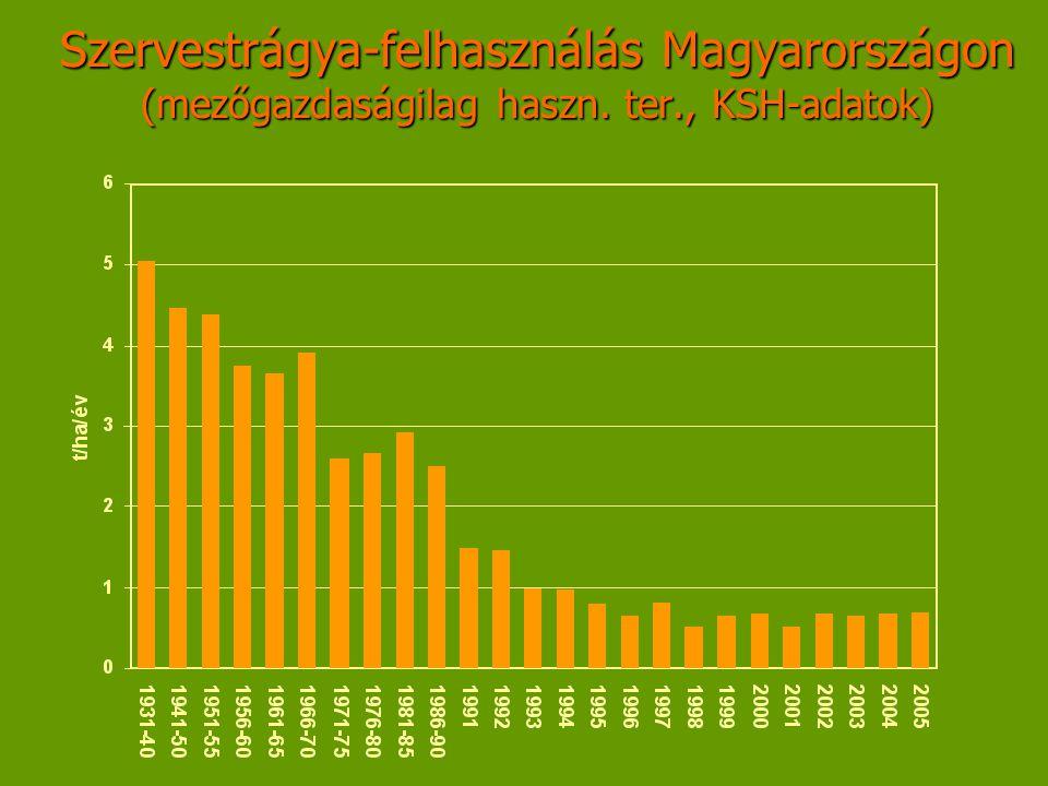 Szervestrágya-felhasználás Magyarországon (mezőgazdaságilag haszn. ter., KSH-adatok)