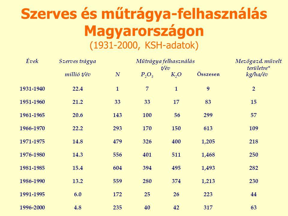 Szerves és műtrágya-felhasználás Magyarországon (1931-2000, KSH-adatok) ÉvekSzerves trágyaMűtrágya felhasználás t/év Mezőgazd. művelt területre* milli