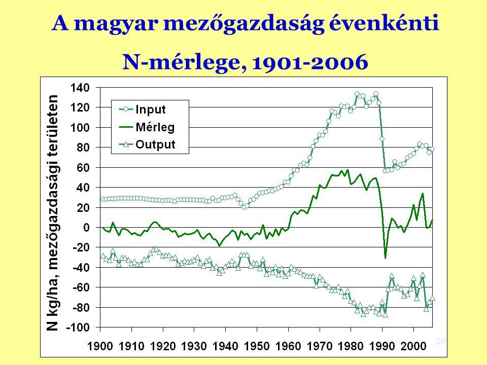 A magyar mezőgazdaság évenkénti N-mérlege, 1901-2006 (Környezetvédelmi megközelítés, Csathó and Radimszky, 2008) 20