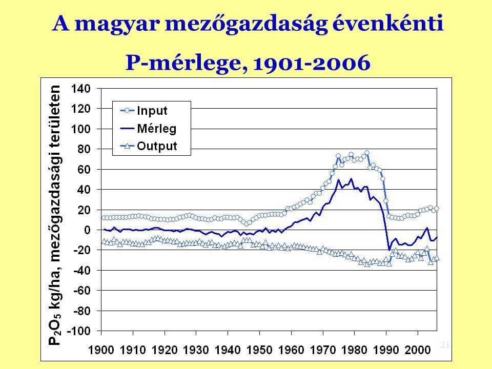 A magyar mezőgazdaság évenkénti P-mérlege, 1901-2006 (Környezetvédelmi megközelítés, Csathó and Radimszky, 2008) 21