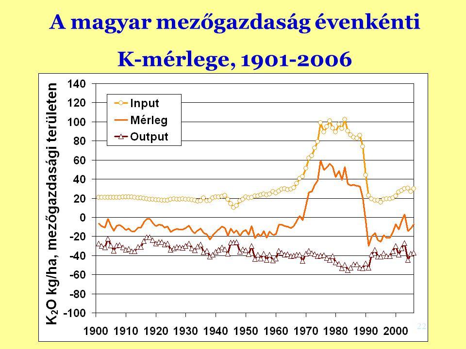 A magyar mezőgazdaság évenkénti K-mérlege, 1901-2006 (Környezetvédelmi megközelítés, Csathó and Radimszky, 2008) 22