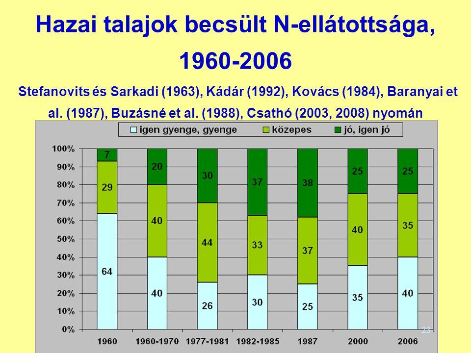 Hazai talajok becsült N-ellátottsága, 1960-2006 Stefanovits és Sarkadi (1963), Kádár (1992), Kovács (1984), Baranyai et al. (1987), Buzásné et al. (19