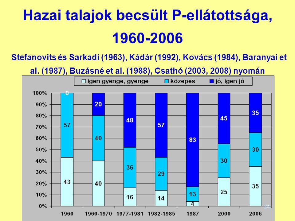 Hazai talajok becsült P-ellátottsága, 1960-2006 Stefanovits és Sarkadi (1963), Kádár (1992), Kovács (1984), Baranyai et al. (1987), Buzásné et al. (19