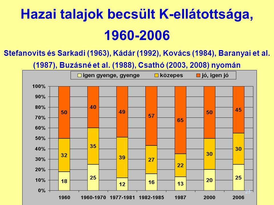 Hazai talajok becsült K-ellátottsága, 1960-2006 Stefanovits és Sarkadi (1963), Kádár (1992), Kovács (1984), Baranyai et al. (1987), Buzásné et al. (19