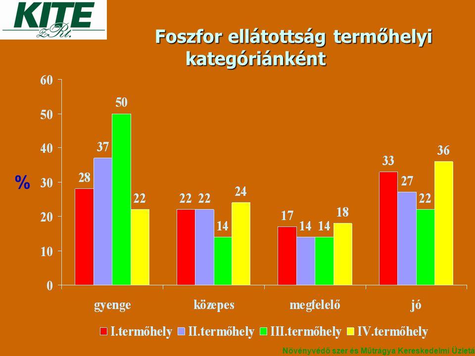 Foszfor ellátottság termőhelyi kategóriánként Foszfor ellátottság termőhelyi kategóriánként % Növényvédő szer és Műtrágya Kereskedelmi Üzletág