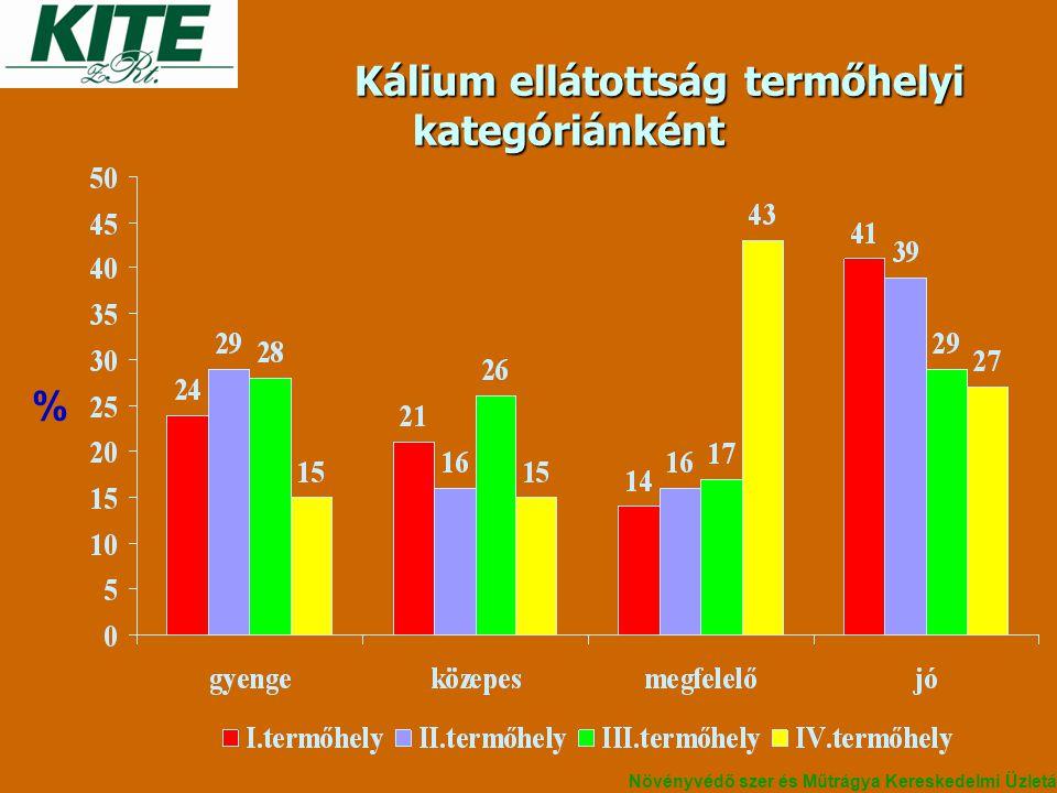 Kálium ellátottság termőhelyi kategóriánként Kálium ellátottság termőhelyi kategóriánként % Növényvédő szer és Műtrágya Kereskedelmi Üzletág