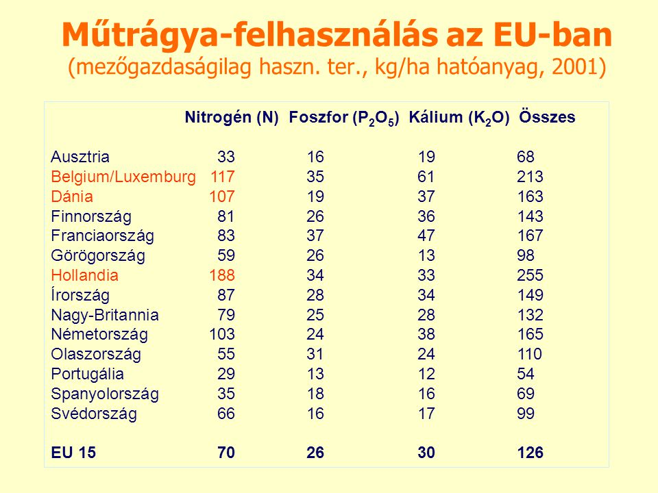 Műtrágya-felhasználás az EU-ban (mezőgazdaságilag haszn. ter., kg/ha hatóanyag, 2001) Nitrogén (N) Foszfor (P 2 O 5 ) Kálium (K 2 O) Összes Ausztria33