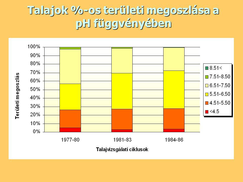 Talajok %-os területi megoszlása a pH függvényében