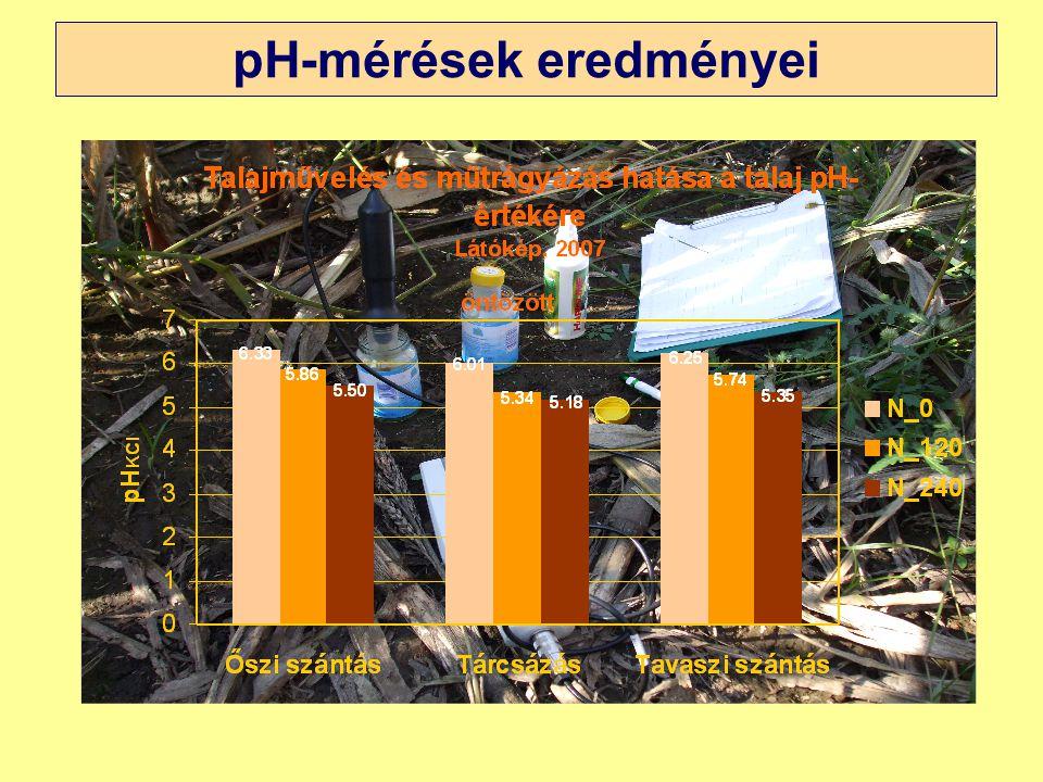 pH-mérések eredményei