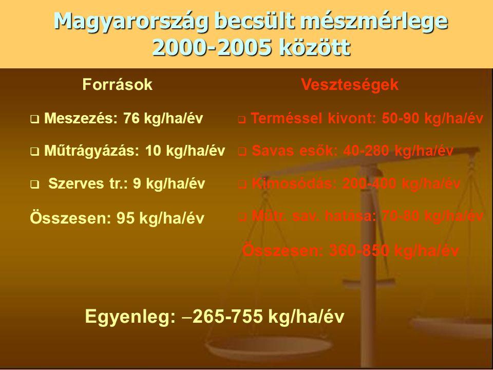 Magyarország becsült mészmérlege 2000-2005 között Források  Meszezés: 76 kg/ha/év  Műtrágyázás: 10 kg/ha/év  Szerves tr.: 9 kg/ha/év Összesen: 95 k