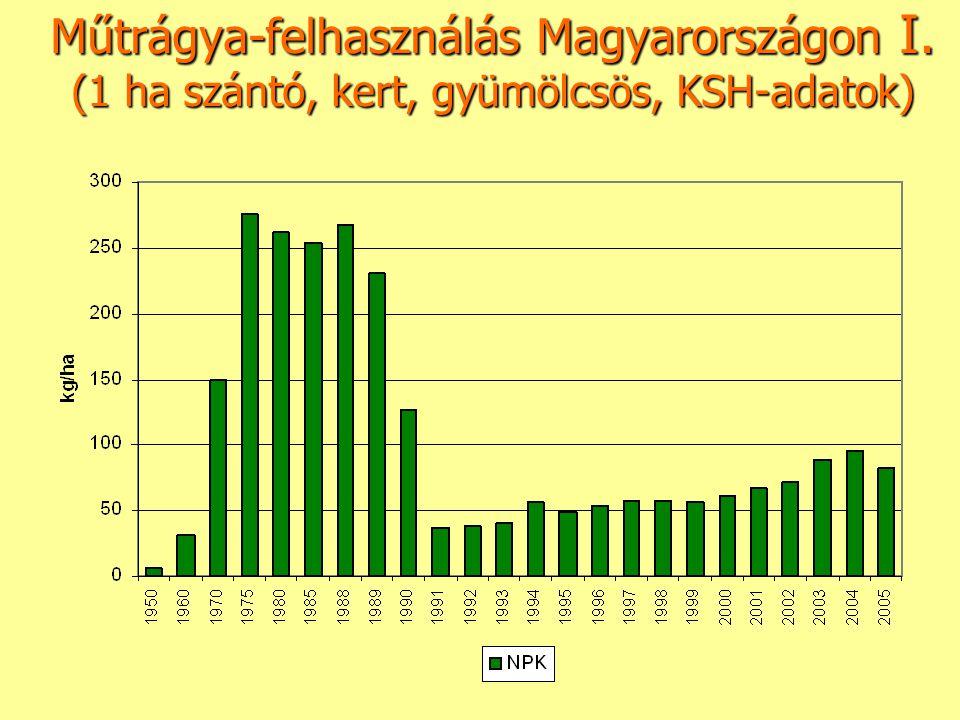 Műtrágya-felhasználás Magyarországon I. (1 ha szántó, kert, gyümölcsös, KSH-adatok)