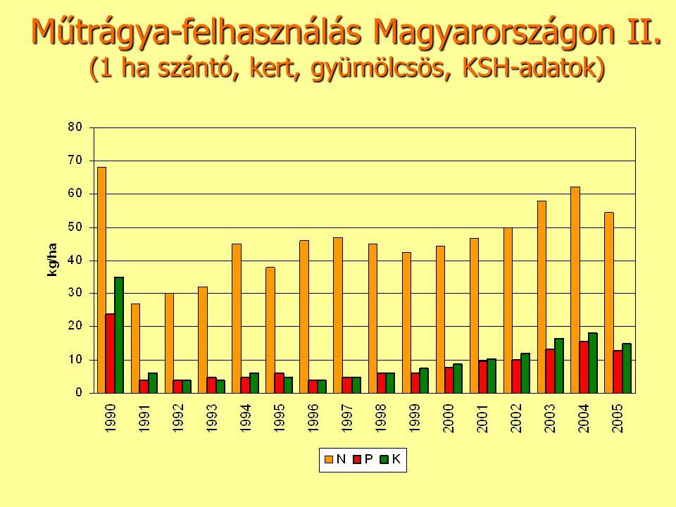 Műtrágya-felhasználás Magyarországon II. (1 ha szántó, kert, gyümölcsös, KSH-adatok)