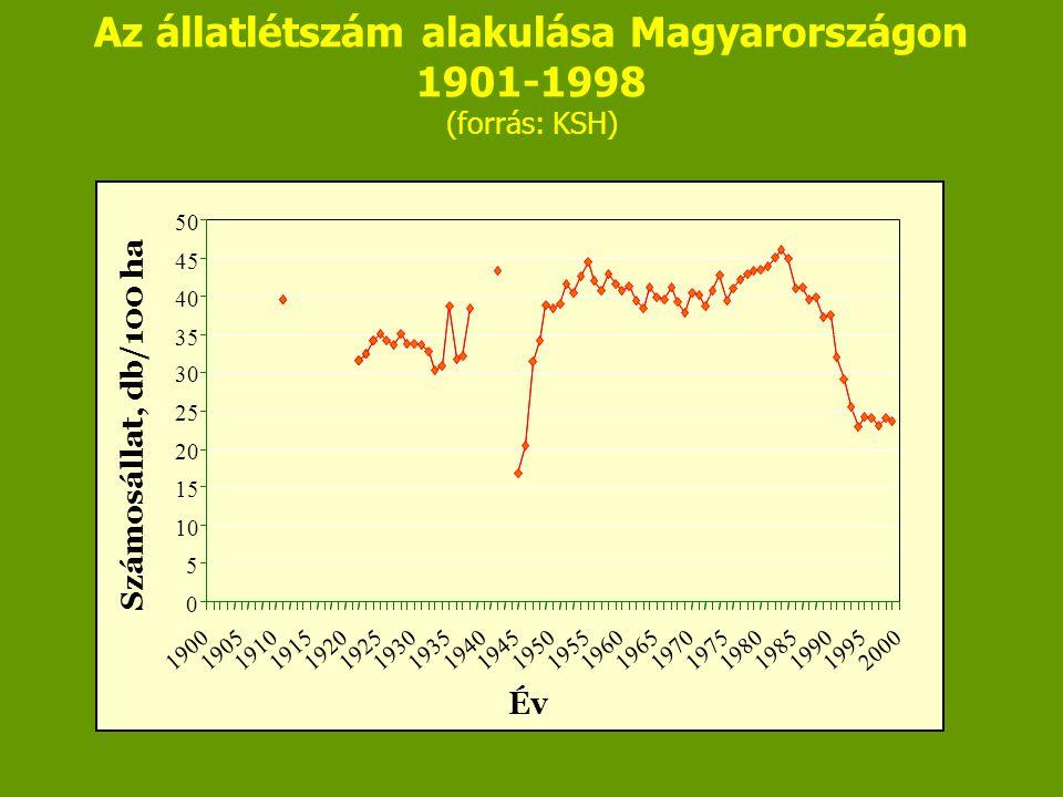 Az állatlétszám alakulása Magyarországon 1901-1998 (forrás: KSH)
