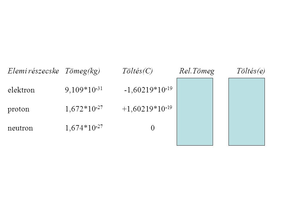 Elemi részecskeTömeg(kg)Töltés(C)Rel.TömegTöltés(e) elektron9,109*10 -31 -1,60219*10 -19 0,00055 -1 proton1,672*10 -27 +1,60219*10 -19 1,00728 +1 neut