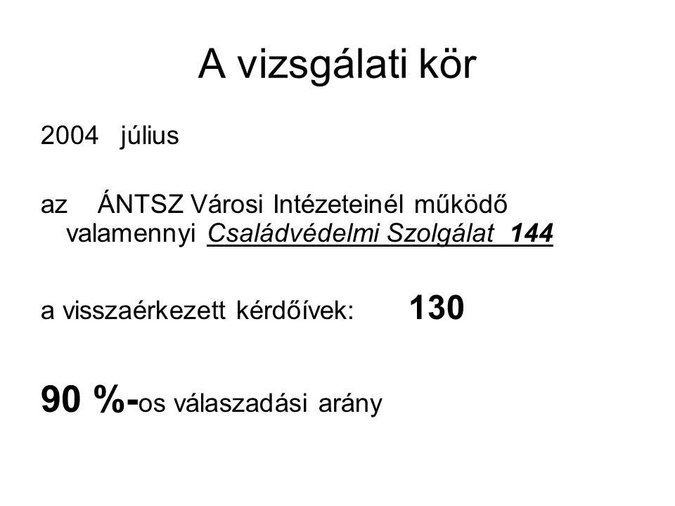 A vizsgálati kör 2004 július az ÁNTSZ Városi Intézeteinél működő valamennyi Családvédelmi Szolgálat 144 a visszaérkezett kérdőívek: 130 90 %- os válas