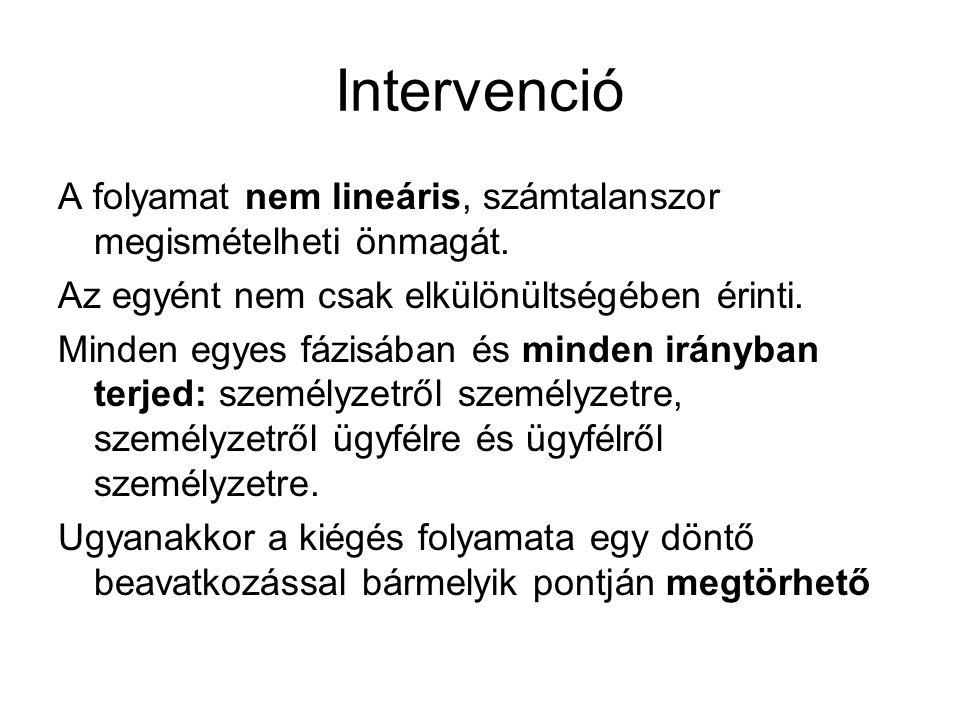 Intervenció A folyamat nem lineáris, számtalanszor megismételheti önmagát. Az egyént nem csak elkülönültségében érinti. Minden egyes fázisában és mind