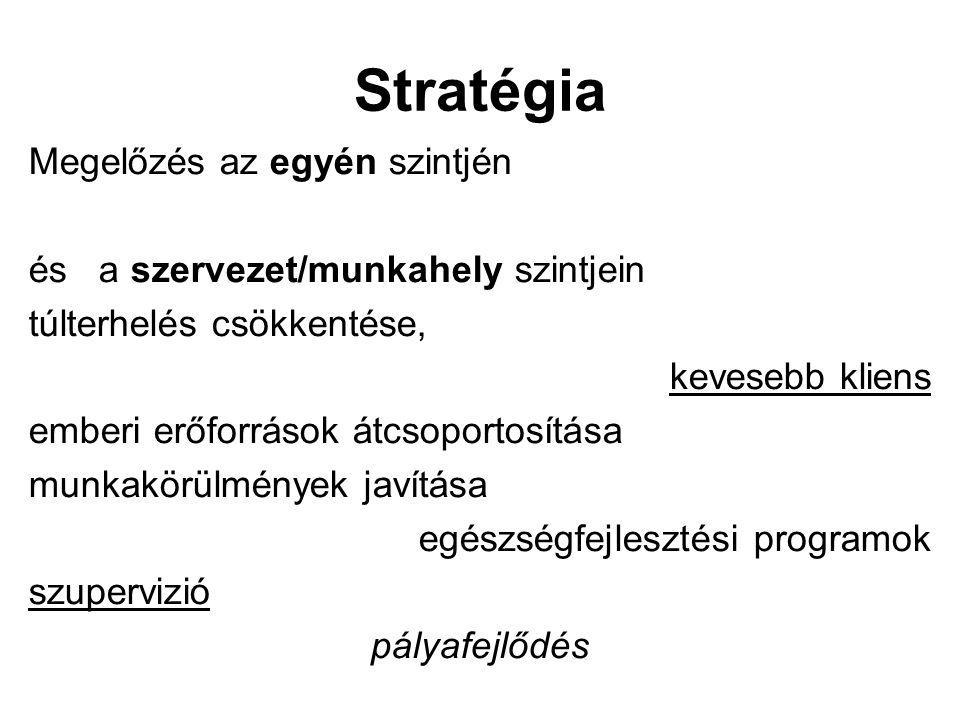 Stratégia Megelőzés az egyén szintjén és a szervezet/munkahely szintjein túlterhelés csökkentése, kevesebb kliens emberi erőforrások átcsoportosítása