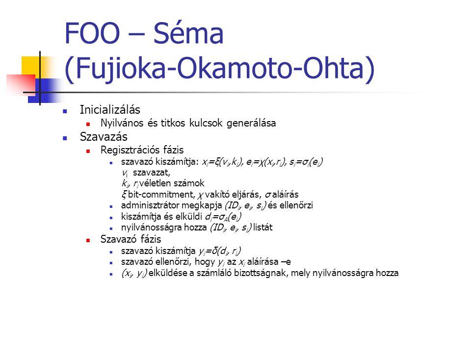 FOO – Séma (Fujioka-Okamoto-Ohta) Inicializálás Nyilvános és titkos kulcsok generálása Szavazás Regisztrációs fázis szavazó kiszámítja: x i =ξ(v i,k i ), e i =χ(x i,r i ), s i =σ i (e i ) v i szavazat, k i, r i véletlen számok ξ bit-commitment, χ vakító eljárás, σ aláírás adminisztrátor megkapja (ID i, e i, s i ) és ellenőrzi kiszámítja és elküldi d i =σ A (e i ) nyilvánosságra hozza (ID i, e i, s i ) listát Szavazó fázis szavazó kiszámítja y i =δ(d i, r i ) szavazó ellenőrzi, hogy y i az x i aláírása –e (x i, y i ) elküldése a számláló bizottságnak, mely nyilvánosságra hozza
