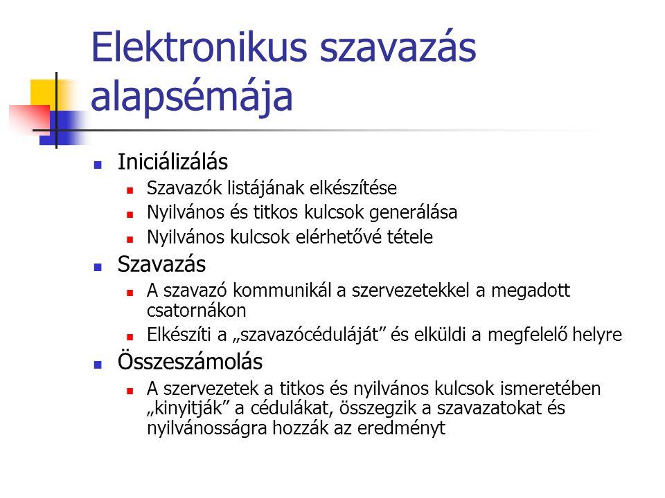 """Elektronikus szavazás alapsémája Iniciálizálás Szavazók listájának elkészítése Nyilvános és titkos kulcsok generálása Nyilvános kulcsok elérhetővé tétele Szavazás A szavazó kommunikál a szervezetekkel a megadott csatornákon Elkészíti a """"szavazócéduláját és elküldi a megfelelő helyre Összeszámolás A szervezetek a titkos és nyilvános kulcsok ismeretében """"kinyitják a cédulákat, összegzik a szavazatokat és nyilvánosságra hozzák az eredményt"""