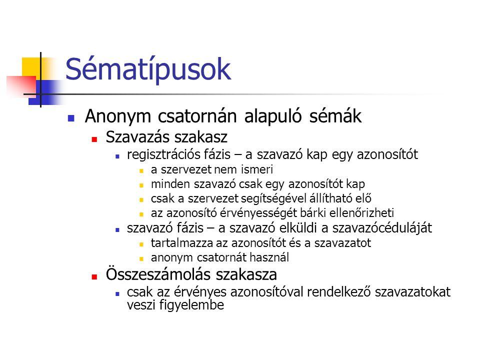 Sématípusok Anonym csatornán alapuló sémák Szavazás szakasz regisztrációs fázis – a szavazó kap egy azonosítót a szervezet nem ismeri minden szavazó csak egy azonosítót kap csak a szervezet segítségével állítható elő az azonosító érvényességét bárki ellenőrizheti szavazó fázis – a szavazó elküldi a szavazócéduláját tartalmazza az azonosítót és a szavazatot anonym csatornát használ Összeszámolás szakasza csak az érvényes azonosítóval rendelkező szavazatokat veszi figyelembe