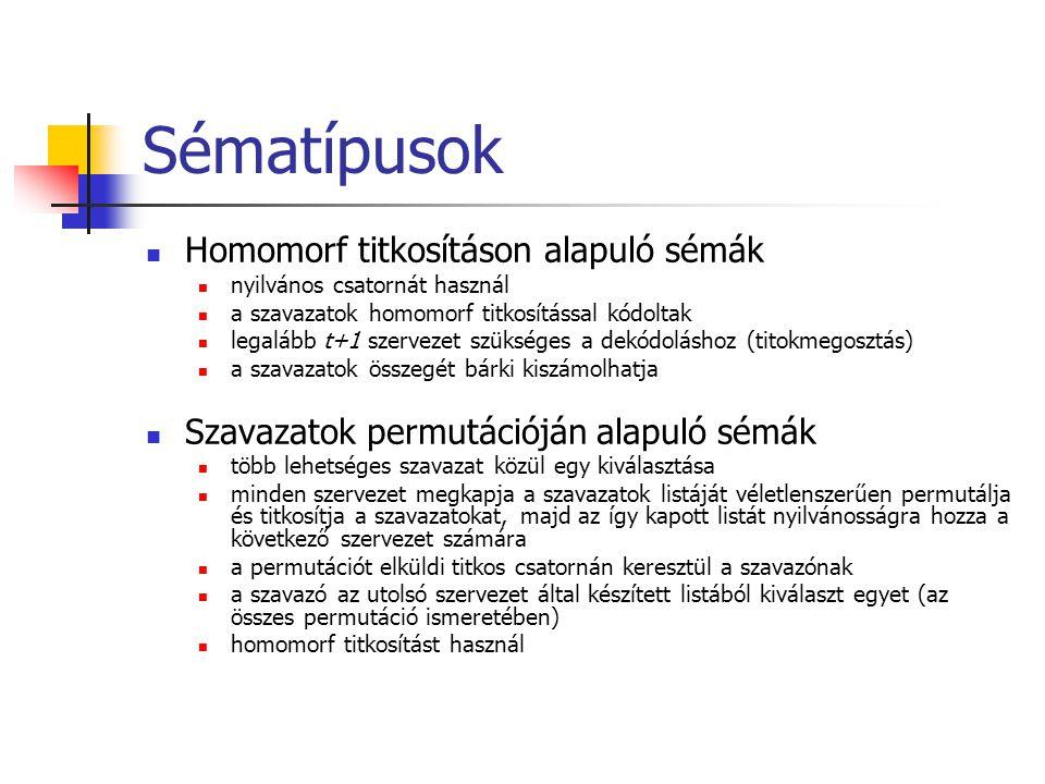 Sématípusok Homomorf titkosításon alapuló sémák nyilvános csatornát használ a szavazatok homomorf titkosítással kódoltak legalább t+1 szervezet szüksé