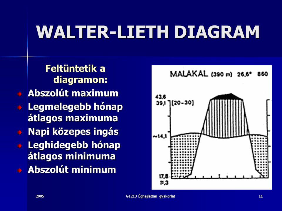 2005G1213 Éghajlattan gyakorlat11 WALTER-LIETH DIAGRAM Feltüntetik a diagramon: Abszolút maximum Legmelegebb hónap átlagos maximuma Napi közepes ingás Leghidegebb hónap átlagos minimuma Abszolút minimum