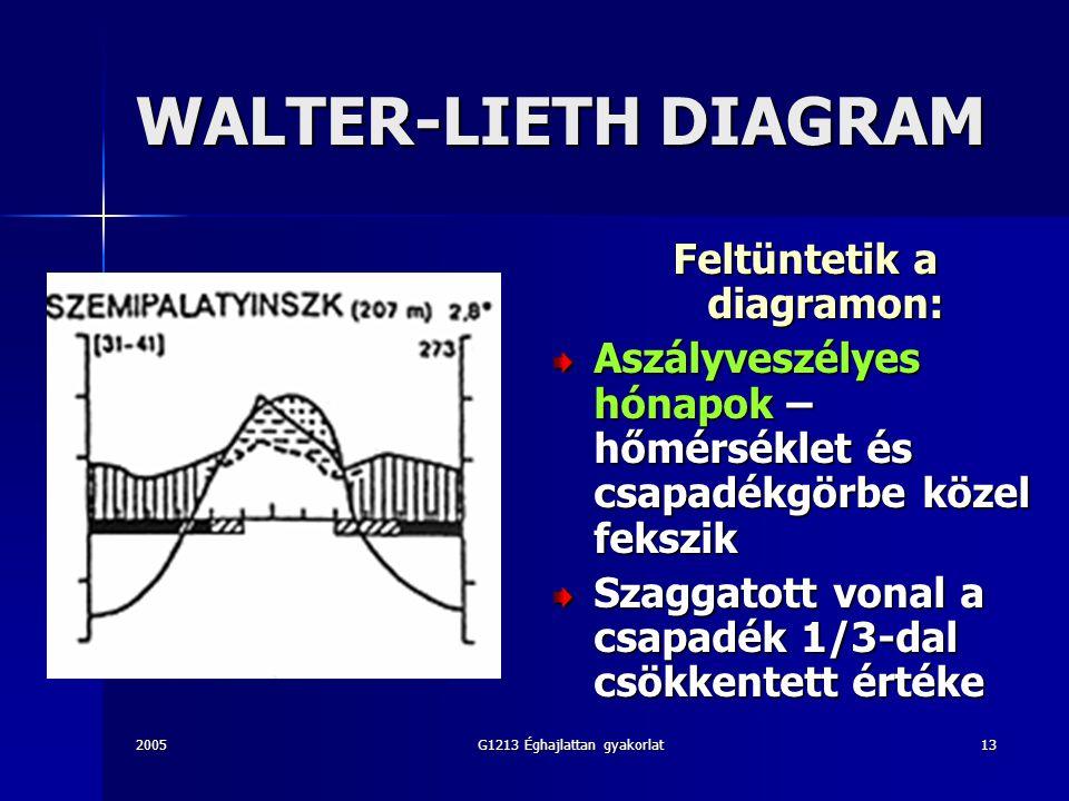2005G1213 Éghajlattan gyakorlat13 WALTER-LIETH DIAGRAM Feltüntetik a diagramon: Aszályveszélyes hónapok – hőmérséklet és csapadékgörbe közel fekszik Szaggatott vonal a csapadék 1/3-dal csökkentett értéke