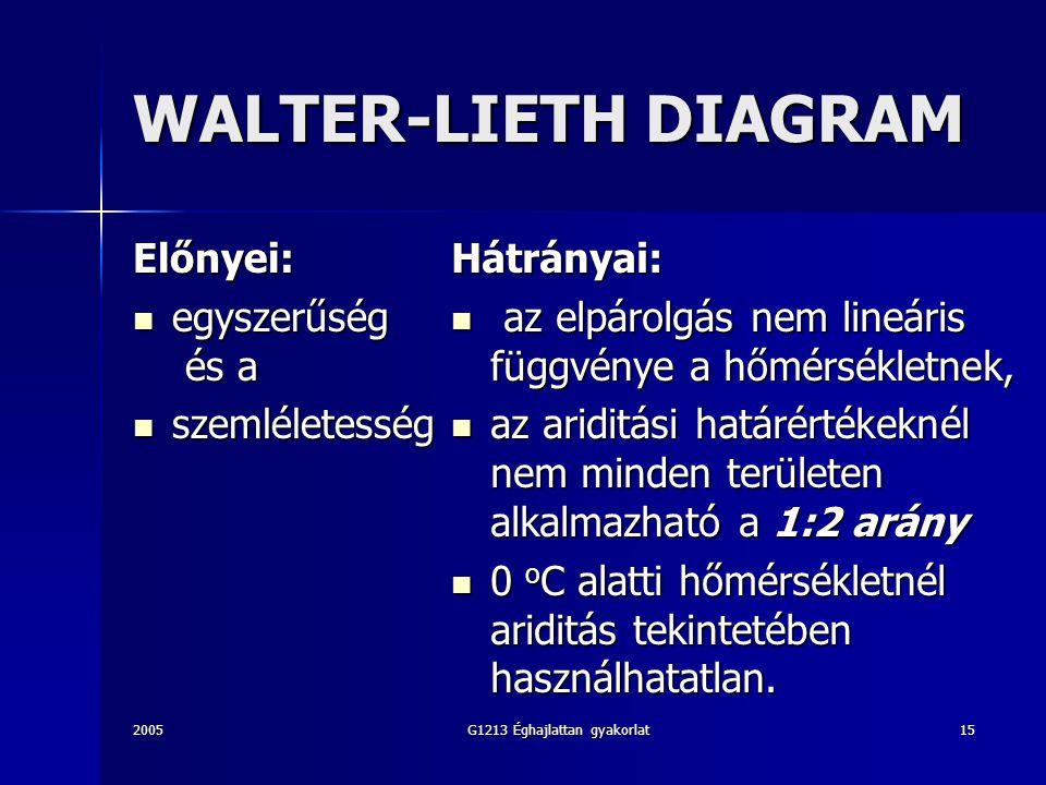 2005G1213 Éghajlattan gyakorlat15 WALTER-LIETH DIAGRAM Előnyei: egyszerűség és a egyszerűség és a szemléletesség szemléletességHátrányai: az elpárolgás nem lineáris függvénye a hőmérsékletnek, az elpárolgás nem lineáris függvénye a hőmérsékletnek, az ariditási határértékeknél nem minden területen alkalmazható a 1:2 arány az ariditási határértékeknél nem minden területen alkalmazható a 1:2 arány 0 o C alatti hőmérsékletnél ariditás tekintetében használhatatlan.