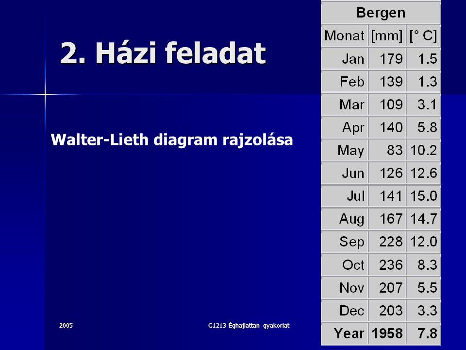 2005G1213 Éghajlattan gyakorlat17 2. Házi feladat Walter-Lieth diagram rajzolása