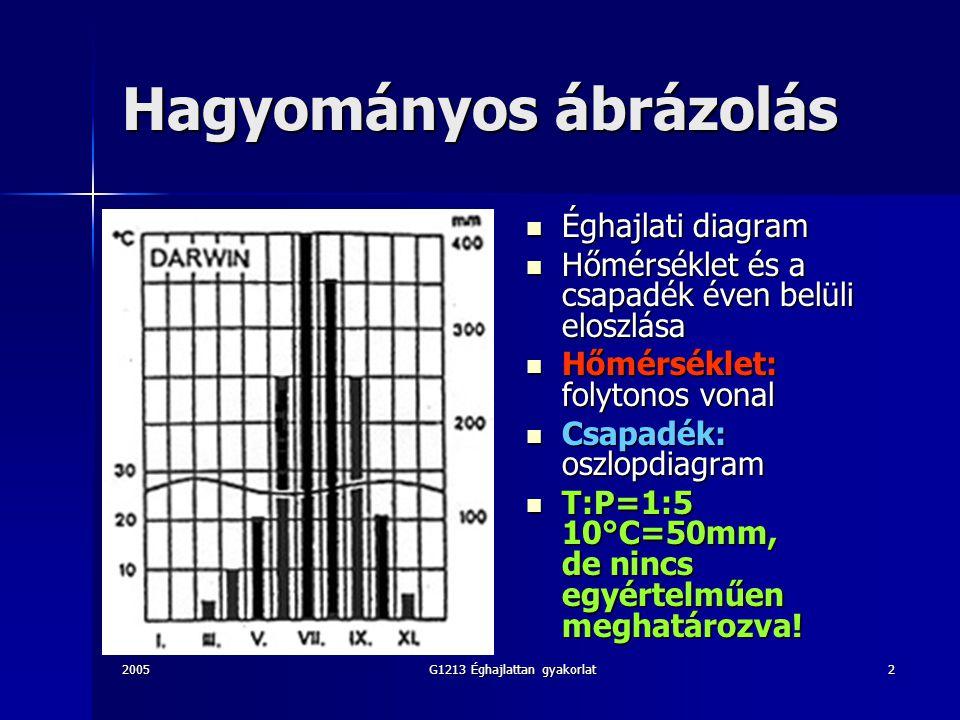 2005G1213 Éghajlattan gyakorlat2 Hagyományos ábrázolás Éghajlati diagram Éghajlati diagram Hőmérséklet és a csapadék éven belüli eloszlása Hőmérséklet és a csapadék éven belüli eloszlása Hőmérséklet: folytonos vonal Hőmérséklet: folytonos vonal Csapadék: oszlopdiagram Csapadék: oszlopdiagram T:P=1:5 10°C=50mm, de nincs egyértelműen meghatározva.