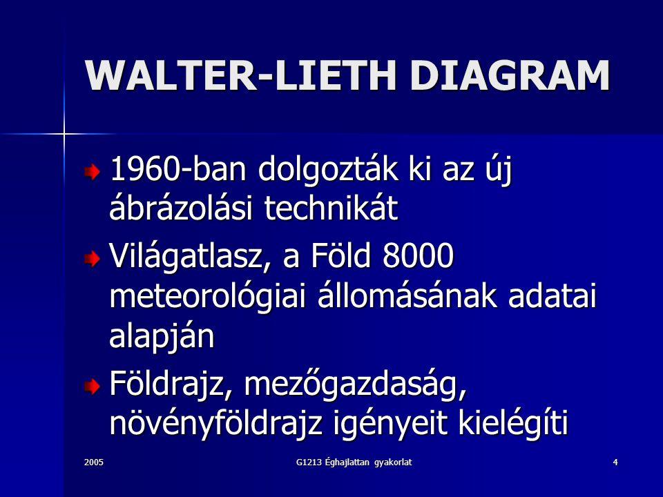 2005G1213 Éghajlattan gyakorlat4 WALTER-LIETH DIAGRAM 1960-ban dolgozták ki az új ábrázolási technikát Világatlasz, a Föld 8000 meteorológiai állomásának adatai alapján Földrajz, mezőgazdaság, növényföldrajz igényeit kielégíti