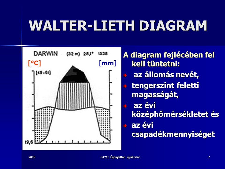 2005G1213 Éghajlattan gyakorlat7 WALTER-LIETH DIAGRAM A diagram fejlécében fel kell tüntetni: az állomás nevét, az állomás nevét, tengerszint feletti magasságát, az évi középhőmérsékletet és az évi középhőmérsékletet és az évi csapadékmennyiséget [°C][mm]